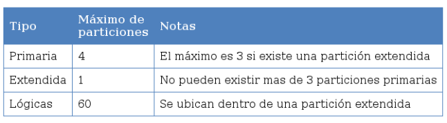 limitaciones_particiones